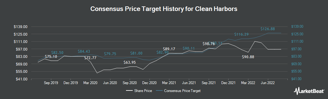 Price Target History for Clean Harbors (NYSE:CLH)