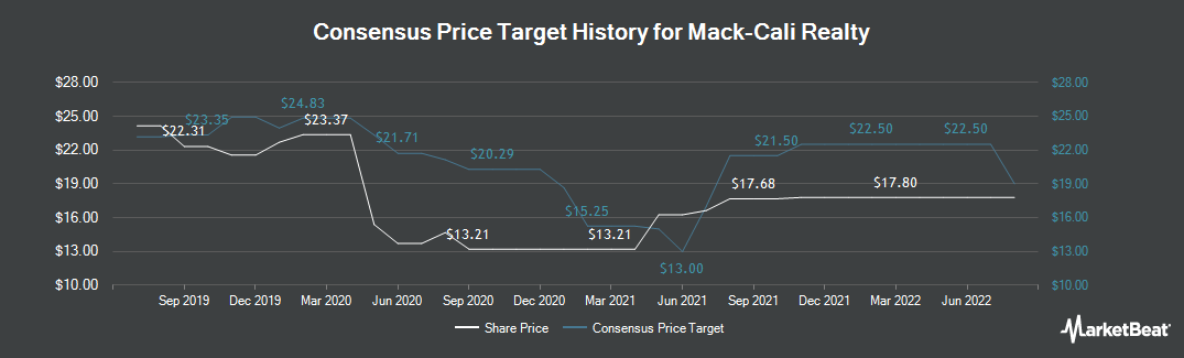 Price Target History for Mack-Cali Realty Corporation (NYSE:CLI)
