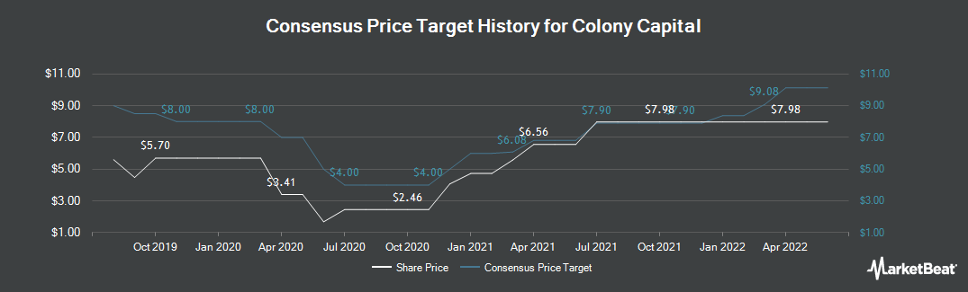 Price Target History for Colony Capital (NYSE:CLNY)
