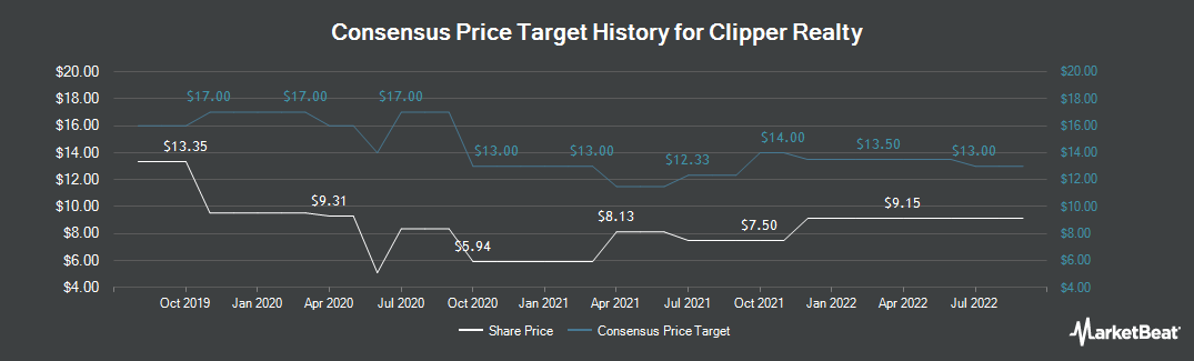 Price Target History for Clipper Realty (NYSE:CLPR)