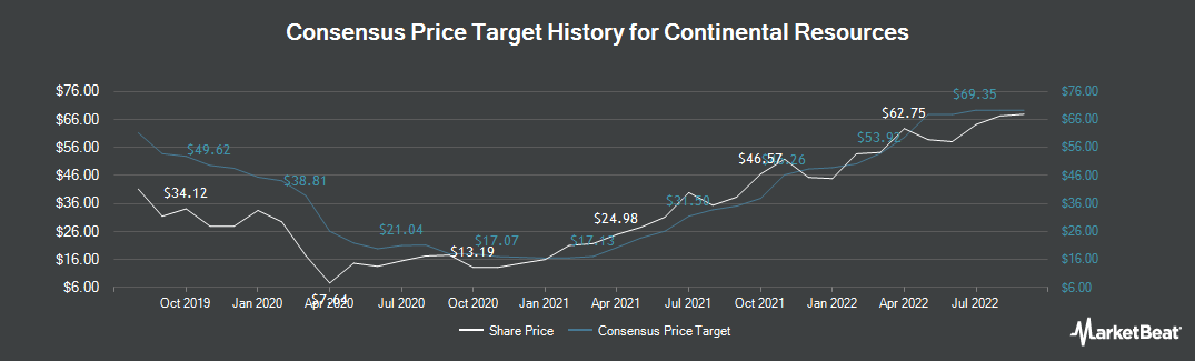 Price Target History for Continental Resources (NYSE:CLR)
