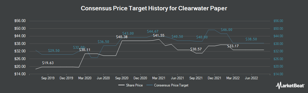Price Target History for Clearwater Paper (NYSE:CLW)