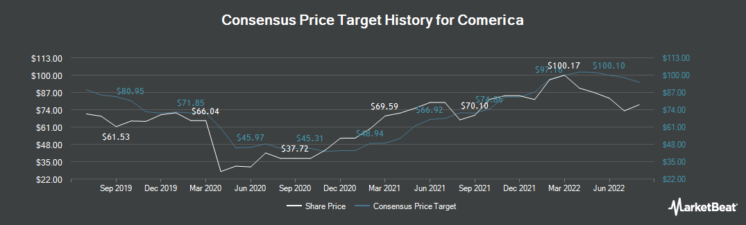 Price Target History for Comerica Incorporated (NYSE:CMA)