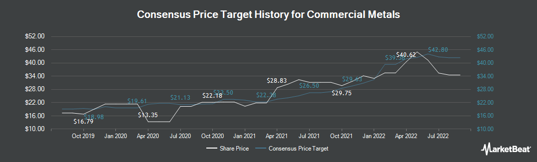 Price Target History for Commercial Metals (NYSE:CMC)