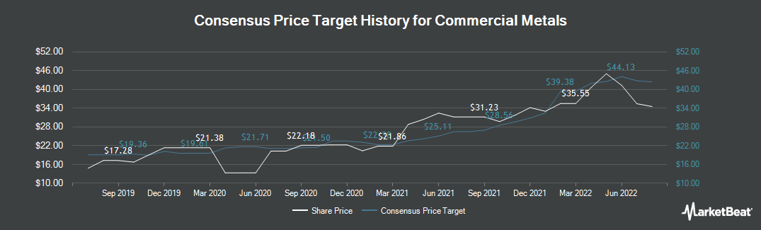 Price Target History for Commercial Metals Company (NYSE:CMC)