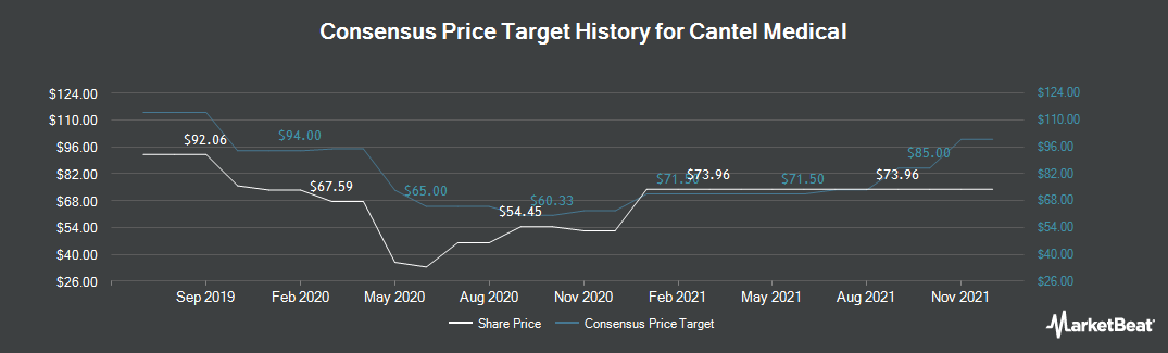 Price Target History for Cantel Medical Corp. (NYSE:CMD)