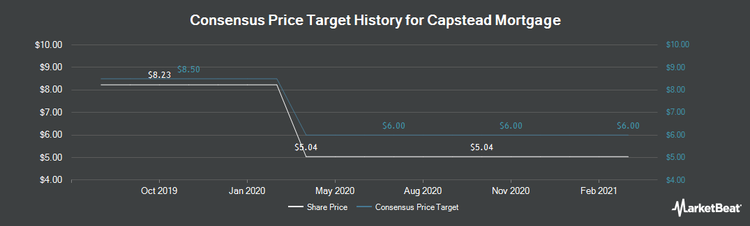 Price Target History for Capstead Mortgage Corporation (NYSE:CMO)