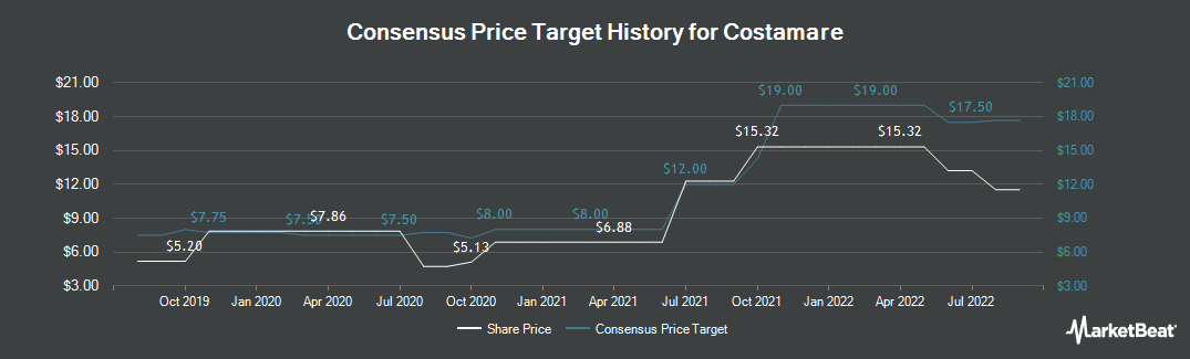 Price Target History for Costamare (NYSE:CMRE)