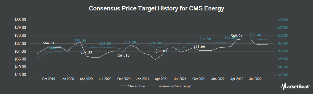 Price Target History for CMS Energy (NYSE:CMS)