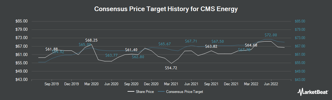 Price Target History for CMS Energy Corporation (NYSE:CMS)