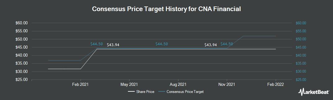 Price Target History for CNA Financial (NYSE:CNA)