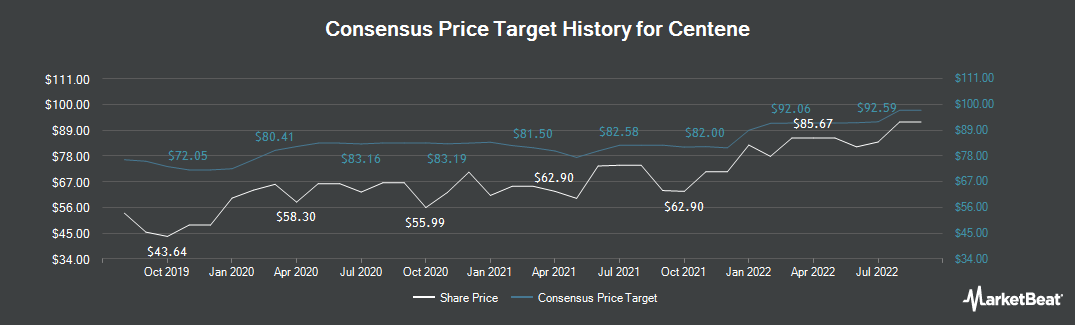 Price Target History for Centene (NYSE:CNC)