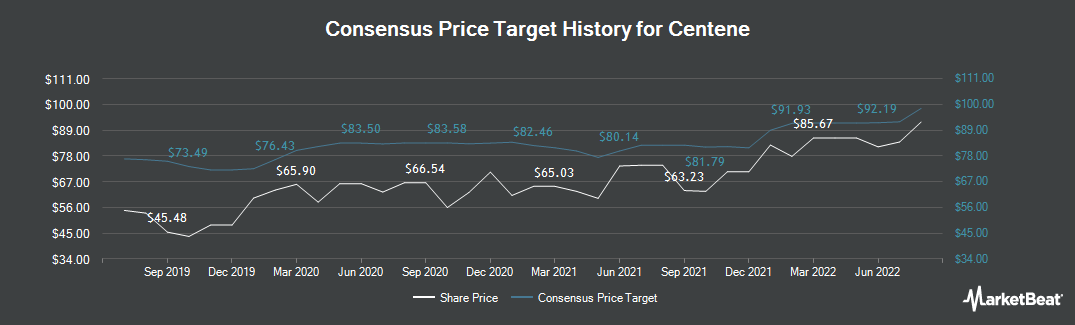 Price Target History for Centene Corporation (NYSE:CNC)