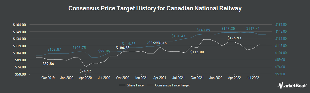 Price Target History for Canadian National Railway (NYSE:CNI)