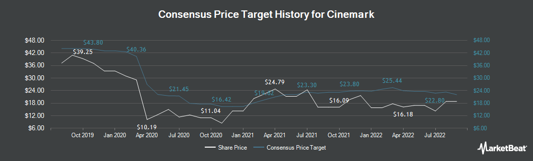 Price Target History for Cinemark (NYSE:CNK)