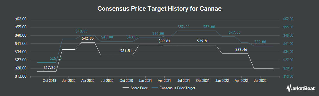 Price Target History for Cannae (NYSE:CNNE)