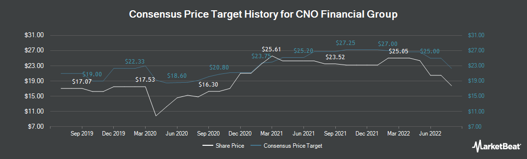 Price Target History for CNO Financial Group (NYSE:CNO)