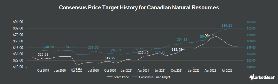 Price Target History for Canadian Natural Resource (NYSE:CNQ)