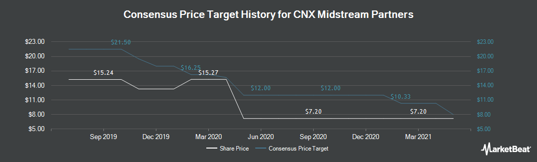 Price Target History for CNX Midstream Partners (NYSE:CNXM)
