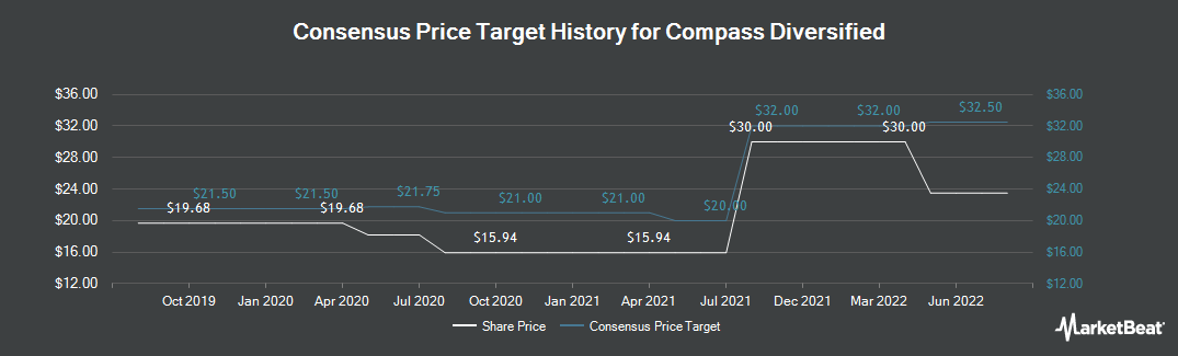 Price Target History for Compass Diversified Holdings (NYSE:CODI)