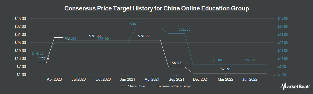 Price Target History for China Online Education Group (NYSE:COE)
