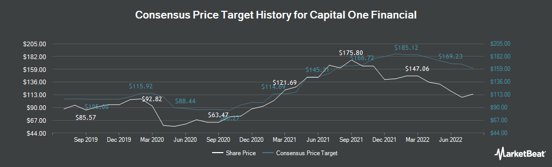Price Target History for Capital One Financial (NYSE:COF)