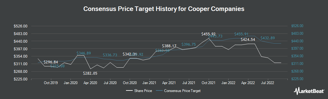 Price Target History for The Cooper Companies (NYSE:COO)