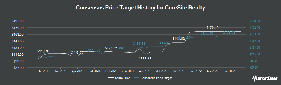 Price Target History for CoreSite Realty (NYSE:COR)