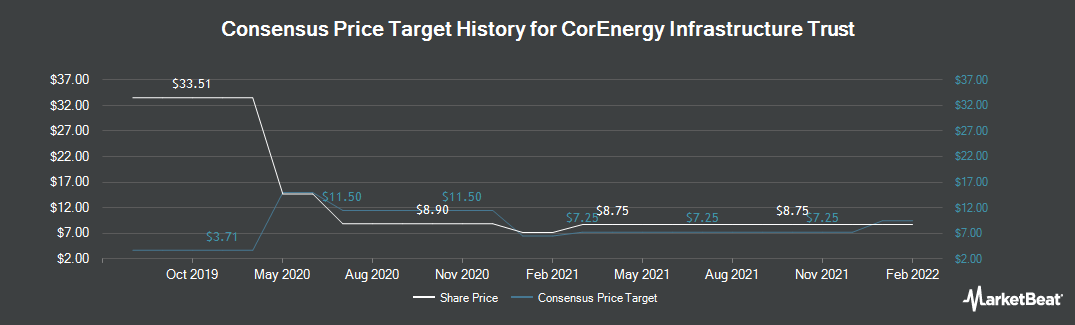 Price Target History for Tortoise Capital Resources (NYSE:CORR)