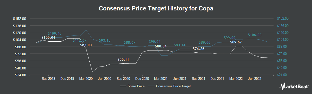 Price Target History for Copa (NYSE:CPA)
