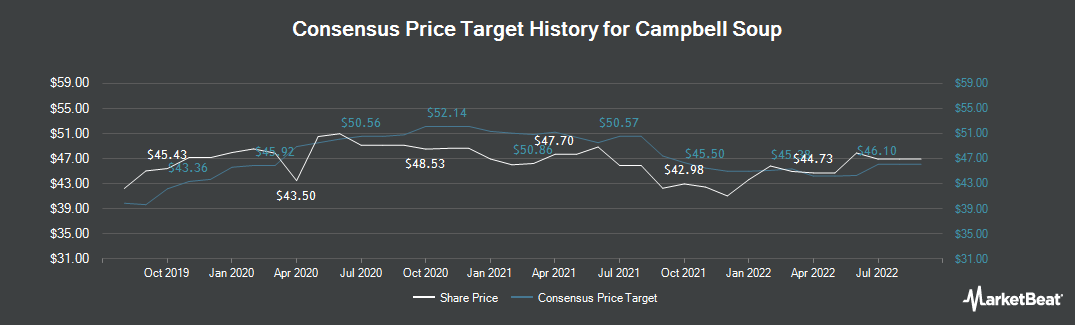 Price Target History for Campbell Soup (NYSE:CPB)