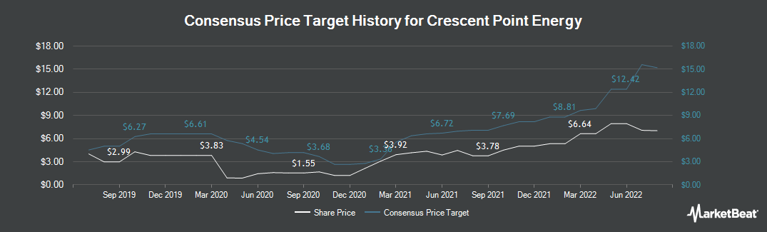 Price Target History for Crescent Point Energy (NYSE:CPG)