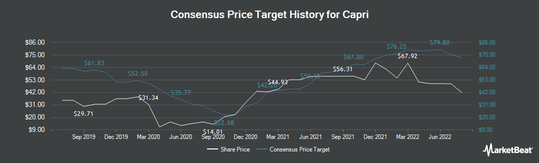 Price Target History for Capri (NYSE:CPRI)