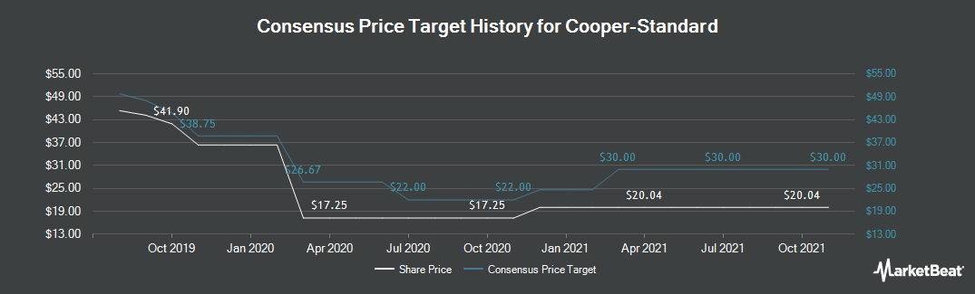 Price Target History for Cooper Standard (NYSE:CPS)