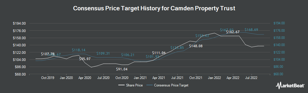 Price Target History for Camden Property Trust (NYSE:CPT)