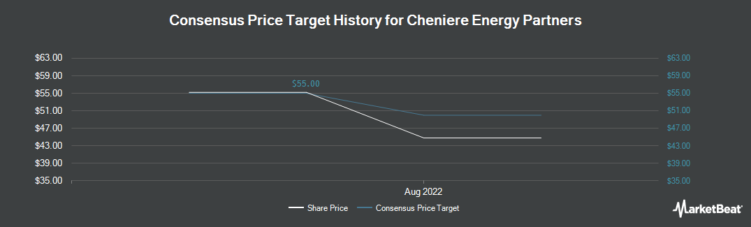 Price Target History for Cheniere Energy Partners LP (NYSE:CQP)