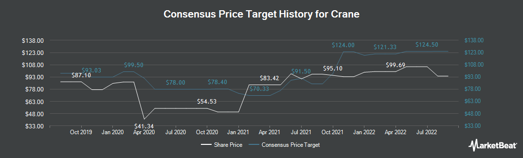 Price Target History for Crane (NYSE:CR)