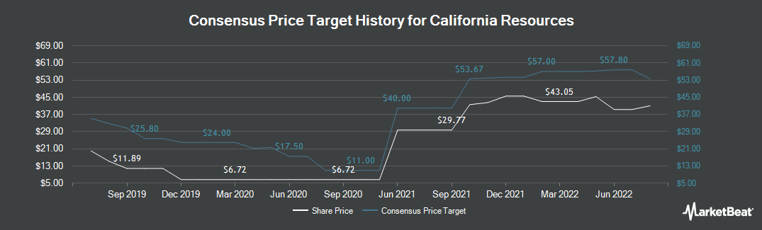 Price Target History for California Resources (NYSE:CRC)
