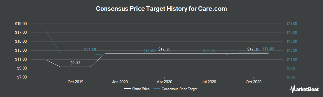 Price Target History for Care.com (NYSE:CRCM)