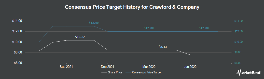 Price Target History for Crawford & Company (NYSE:CRD.A)