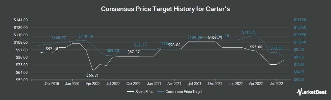 Price Target History for Carter`s (NYSE:CRI)