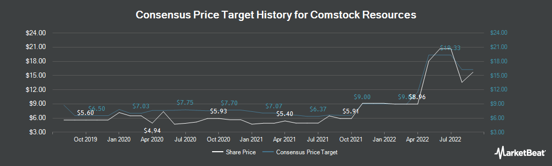Price Target History for Comstock Resources (NYSE:CRK)