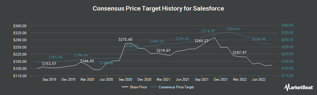 Price Target History for salesforce.com (NYSE:CRM)
