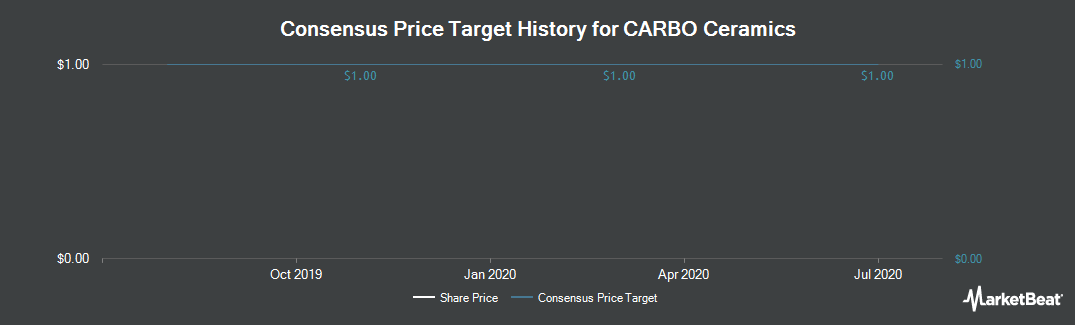 Price Target History for CARBO Ceramics (NYSE:CRR)