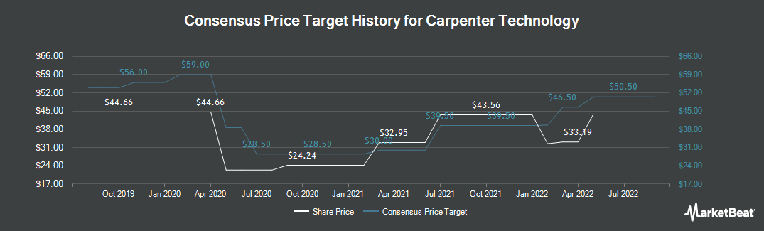 Price Target History for Carpenter Technology (NYSE:CRS)