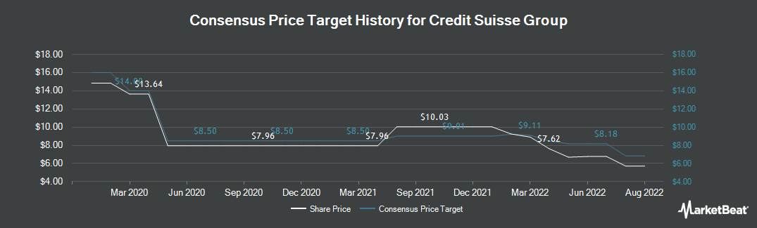 Price Target History for Credit Suisse Group (NYSE:CS)
