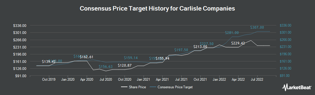 Price Target History for Carlisle Companies (NYSE:CSL)