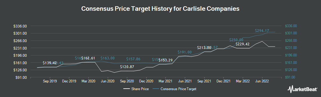 Price Target History for Carlisle Companies Incorporated (NYSE:CSL)