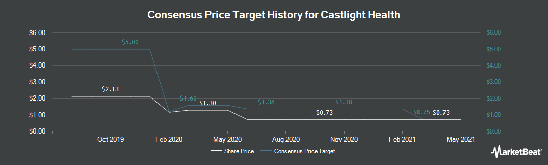 Price Target History for Castlight Health (NYSE:CSLT)