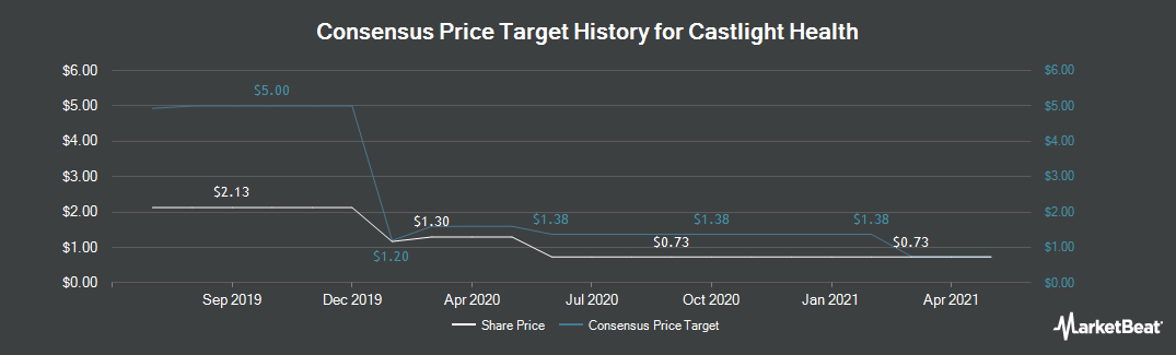 Price Target History for Castlight Health, inc. (NYSE:CSLT)